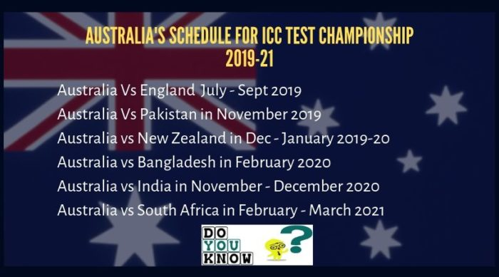 ICC Test Championship Schedule of Australia